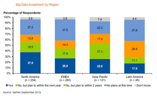 Big Data Investment By Region